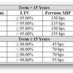 FHA Jumbo Mortgage Benefits